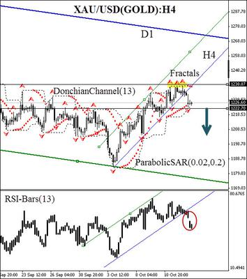XAU/USD (GOLD) commodity futures H4 chart