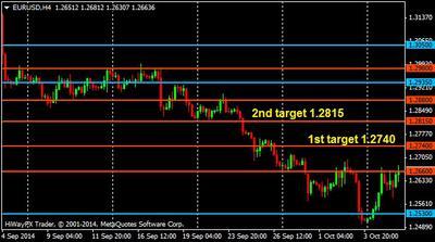 EUR/USD H4, 9 October 2014