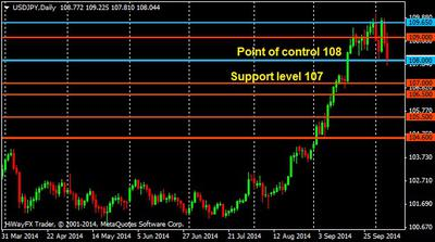 USD/JPY daily chart 9 October 2014