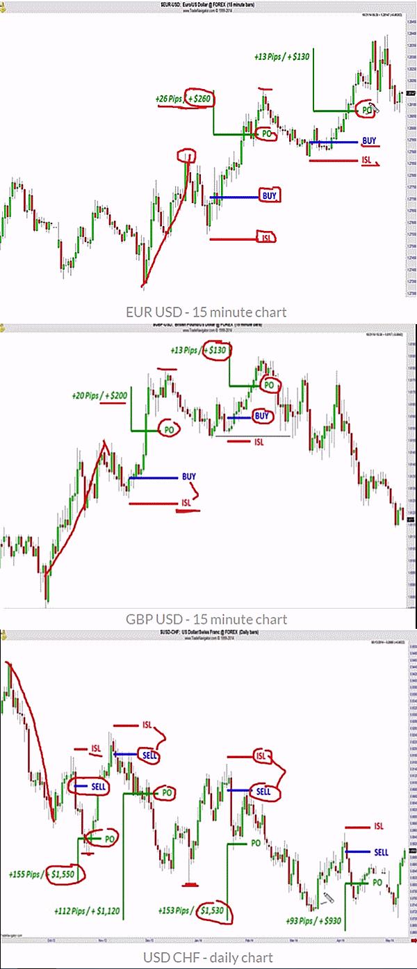 Buy & sell setups major currencies