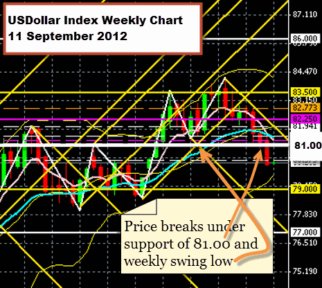 US Dollar Index 11 September 2012
