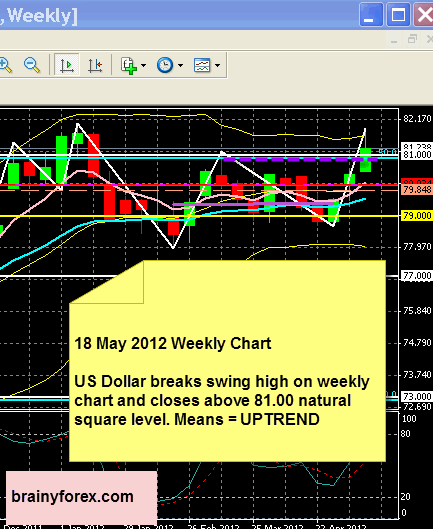 US Dollar 18 May 2012 Forecast