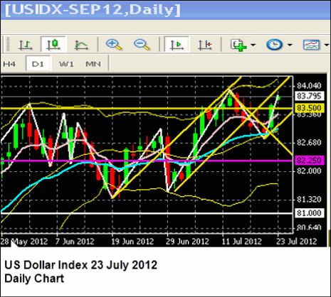 US Dolalr 23 July 2012