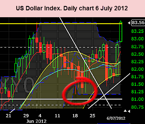 US Dollar 6 July 2012