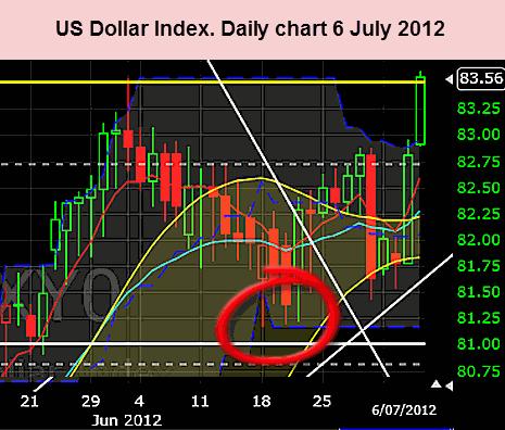 US Dollar 6 July 2012