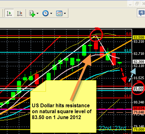 US Dollar 7 June 2012