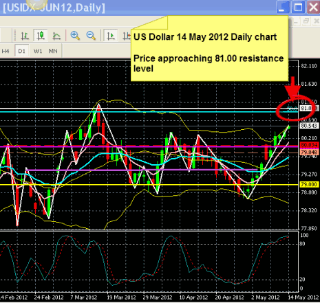 US Dollar forecast 14 May 2012