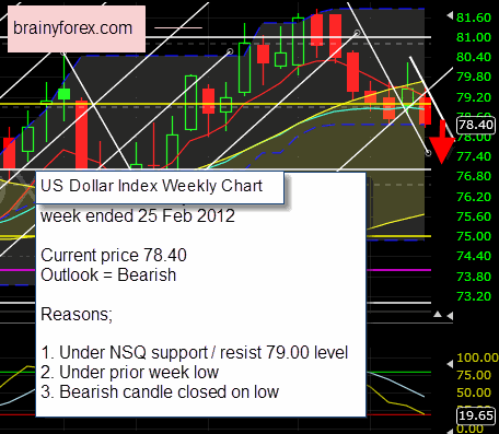 US Dollar Index weekly chart 25 February 2012