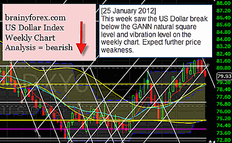US Dollar index shows weak condition at 25 January 2012