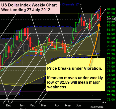 US Dollar Index 27 July 2012