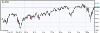 DJIA daily chart 30 October 2014