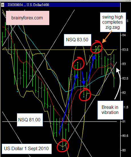 Gann swing trading strategies