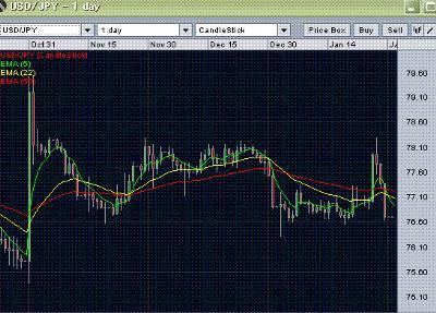 usd/jpy forecast- daily chart