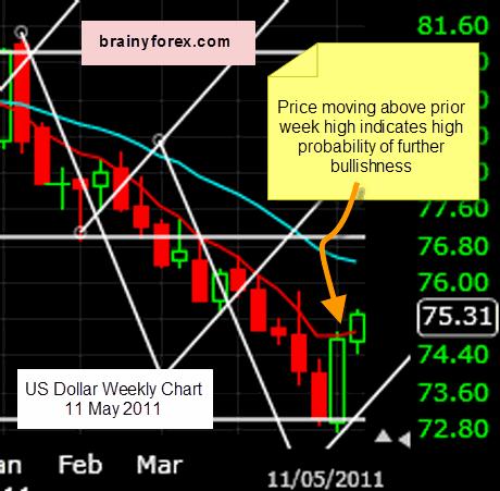 us dollar chart 11 May 2011