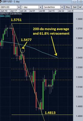 200 day EMA with retracements