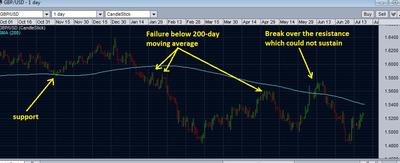 Longer view with 200-day SMA