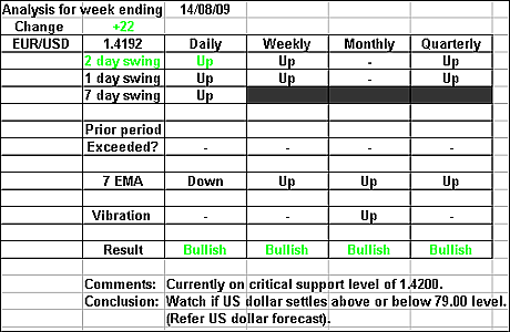 EURUSD 14 August 2009 forex forecast