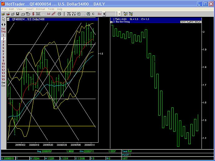 GBPUSD 2 day swing chart 15 May 2009