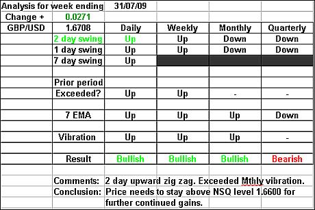 GBPUSD 31 July 2009 forex forecast
