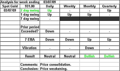 Spot Gold 3 July 2009 forex forecast