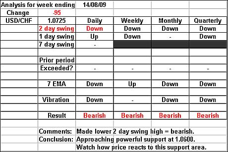 USDCHF 14 August 2009 forex forecast