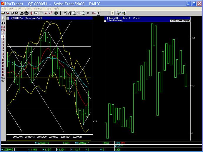 USDCHF 2 day swing chart 15 May 2009