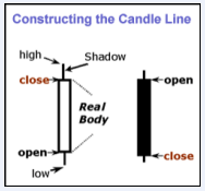 candle stick construction