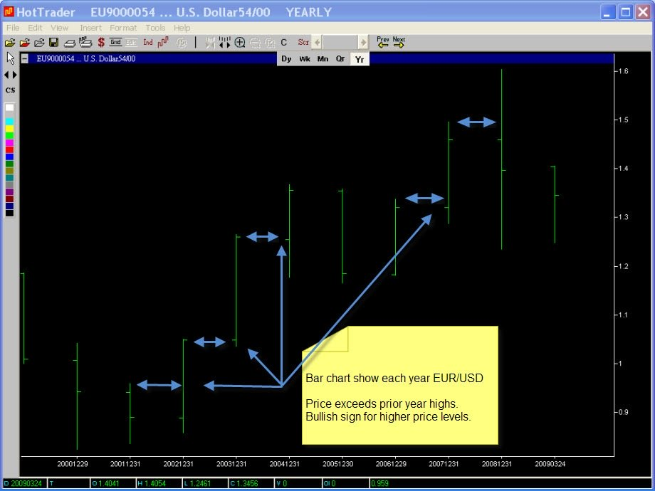 EUR/USD Yearly Chart