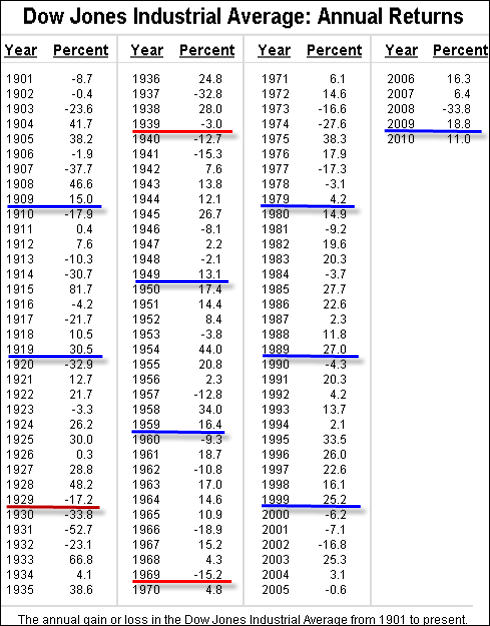 DJIA annual returns table since 1901