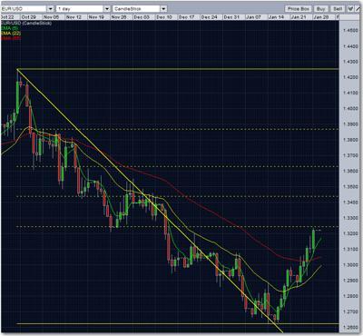 eur/usd fibonacci retracement