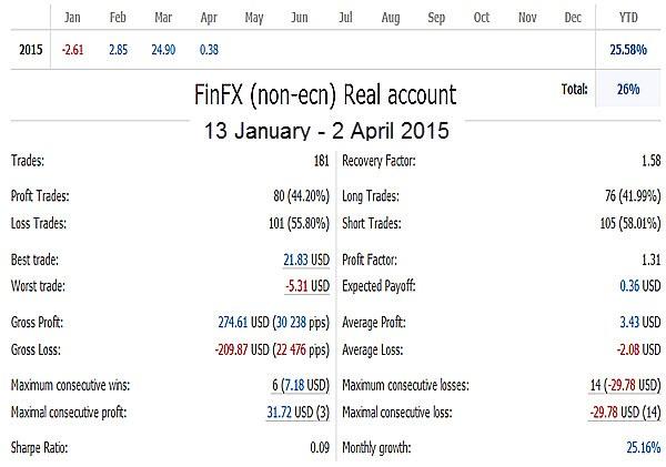 FinFX Non-ECN Account