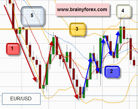 Forex secret trading chart graphic showing price waves