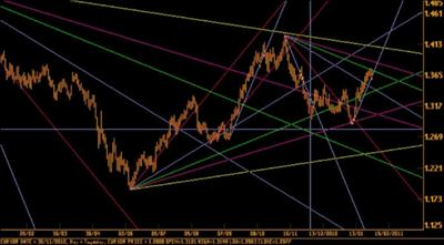 Gann Fan for Euro