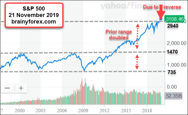 Gann theory predicts a stock market crash around now being November 2019