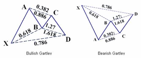 Gartley Harmonic Trading Pattern