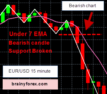 EUR/USD 15 minute chart Indicators pointing down