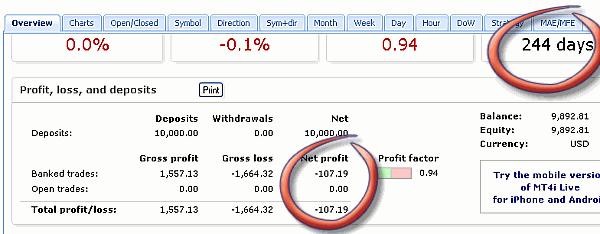 Leo Trader Pro MT4 statistics