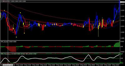 Example of Point Bar Forex Trading System GBP/USD M5