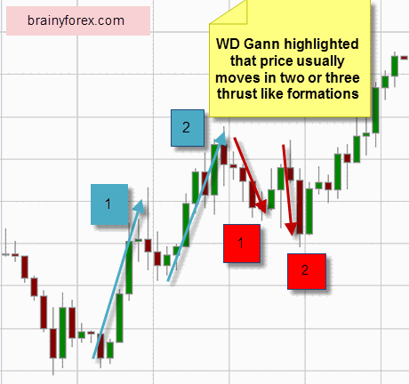 Price action moving in two and three stages