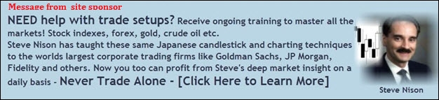 Steve Nison candlestick expert teaches traders how to trade through daily market updates.
