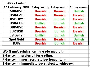 swing trading forecast 12 february 2010