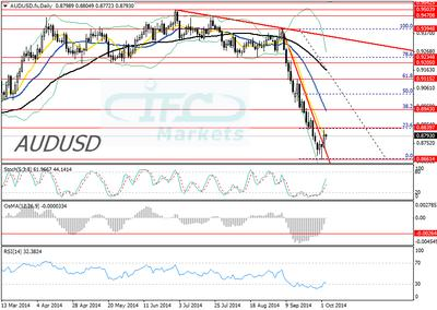 AUD/USD 3 October 2014 Daily Chart