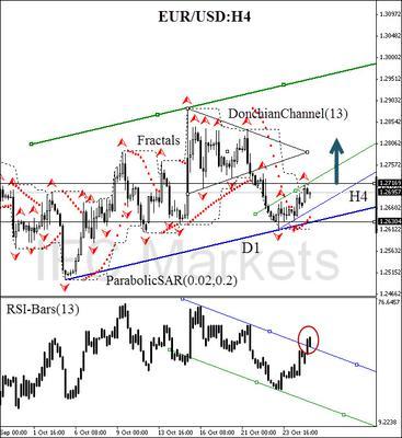 EUR/USD 27 October 2014, H4 chart