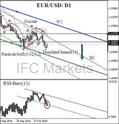 EUR/USD Daily chart 5 November 2014