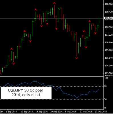USD/JPY currency pair on the daily chart