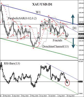 XAUUSD (Gold) futures H4 price chart
