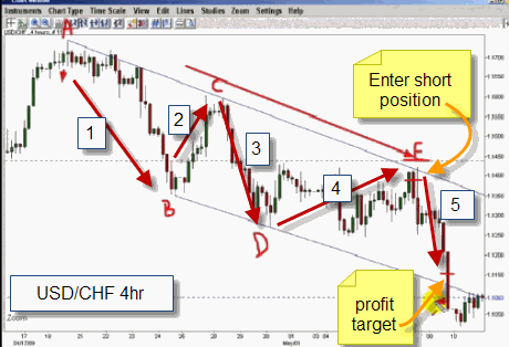 Winning swing trading system showing entry on 5th wave