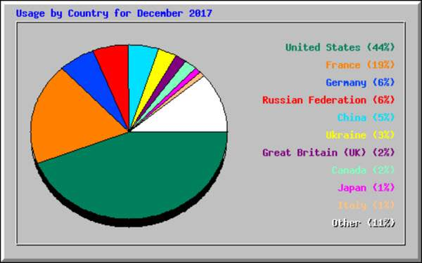 Brainyforex visitors by country for December 2017