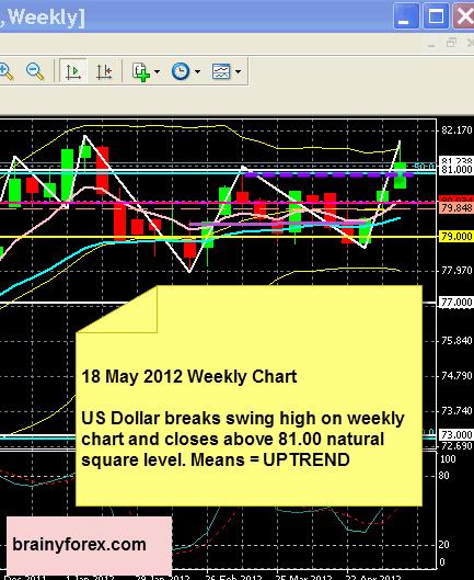 US Dollar 18 May 2012 Forecast