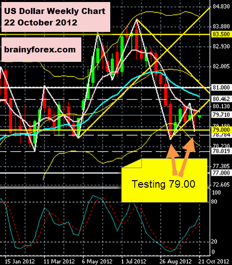 US Dollar Index 22 October 2012 Weekly Chart